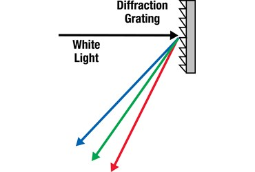 Holographic Diffraction Grating Film