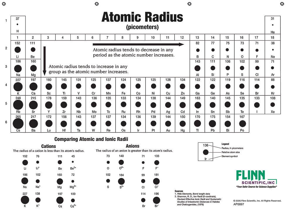 Atomic sizes and radii chart for chemistry classroom - Size of atoms in periodic table ...