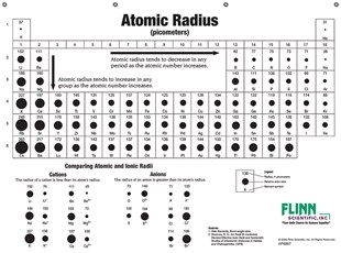 Atomic sizes and radii chart for chemistry classroom - Periodic table with radius size ...