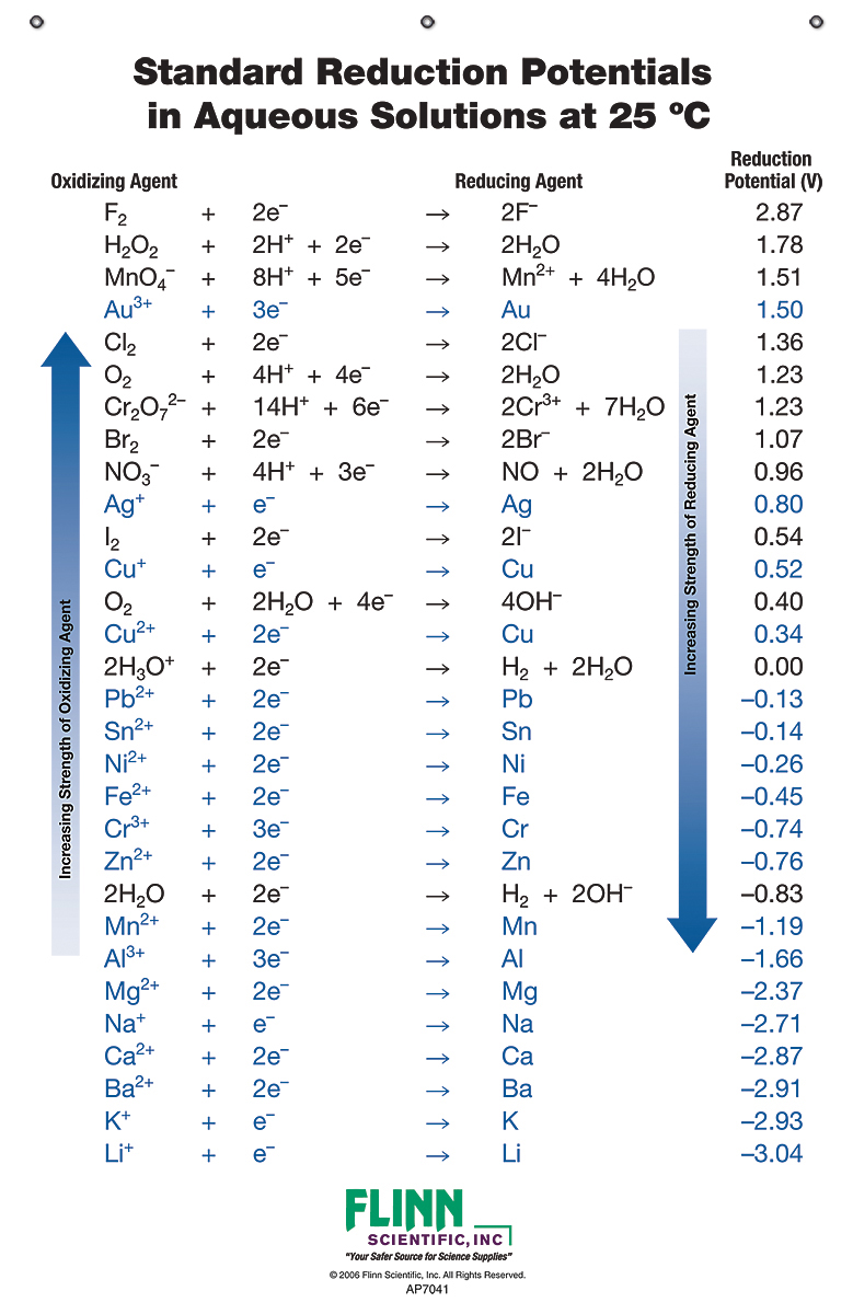 Standard Reduction Potential Chart