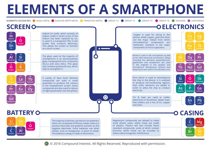 Compound Interest Elements Of A Smartphone Poster