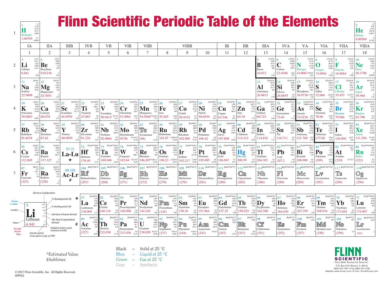 Flinn Periodic Table Charts