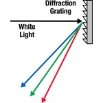 diffraction, diffracting, diffract