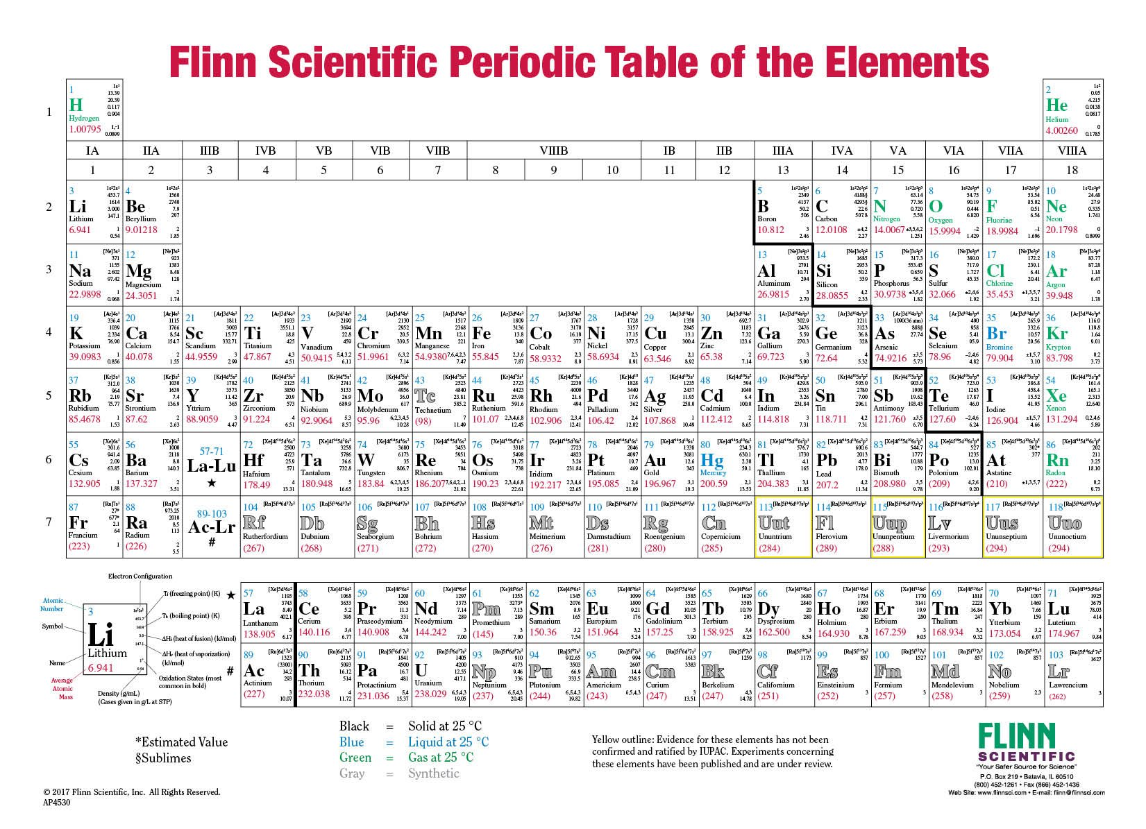 Flinn periodic table as a one sided roller mounted chart gamestrikefo Image collections