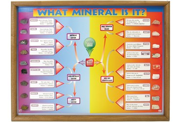 What Mineral Is It? Identification Chart for Geology