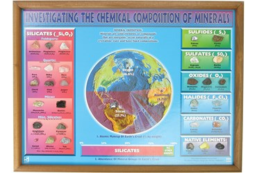 Composition of Minerals Chart for Geology