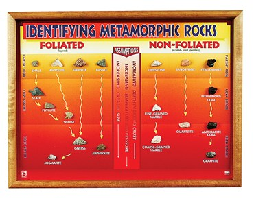 Metamorphic Rock Chart for Geology
