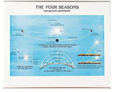 Four Seasons Chart for Earth Science and Meteorology