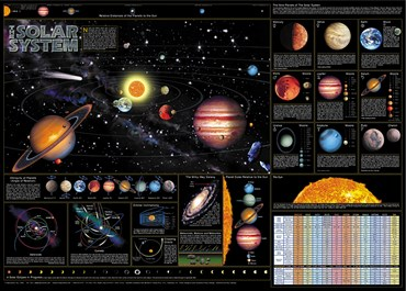 Solar System Chart for Astronomy and Space Science