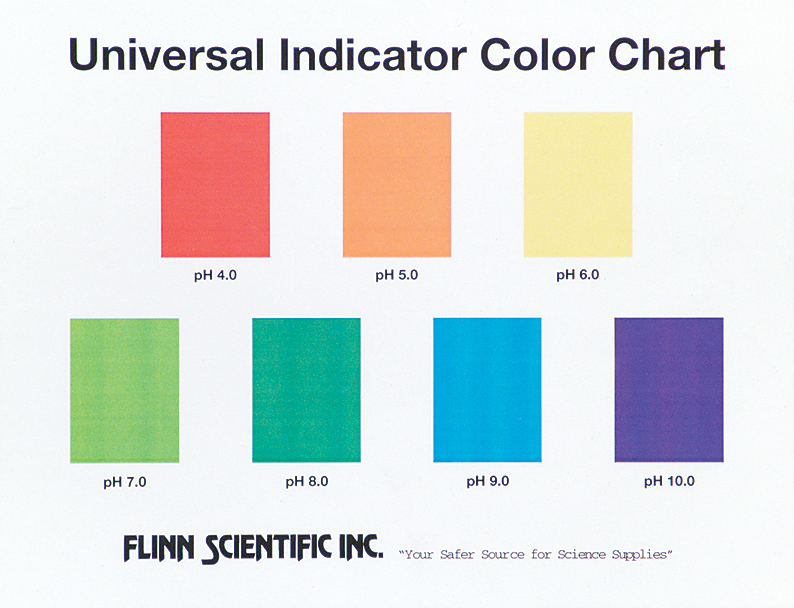 universal indicator color charts