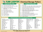 Flinn Chemical Storage Pattern Poster
