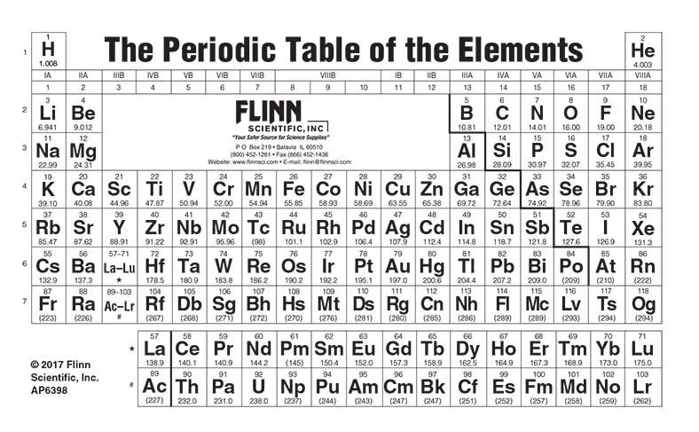Periodic Table Pocket Size