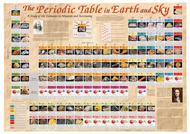 Periodic Table of Earth and Sky for Geology
