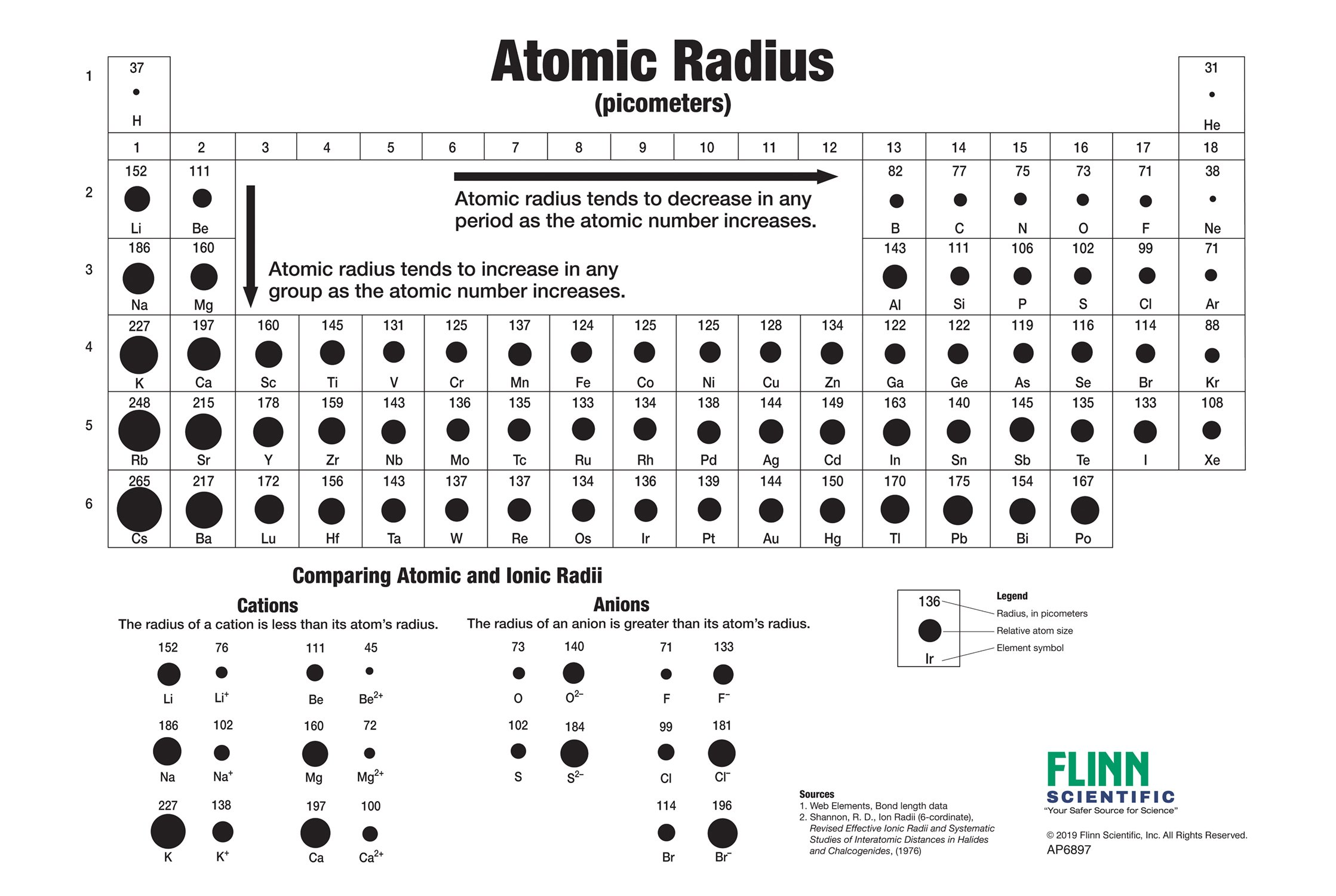Standard pisello Industriale  size of atoms chart - Parta.innovations2019.org