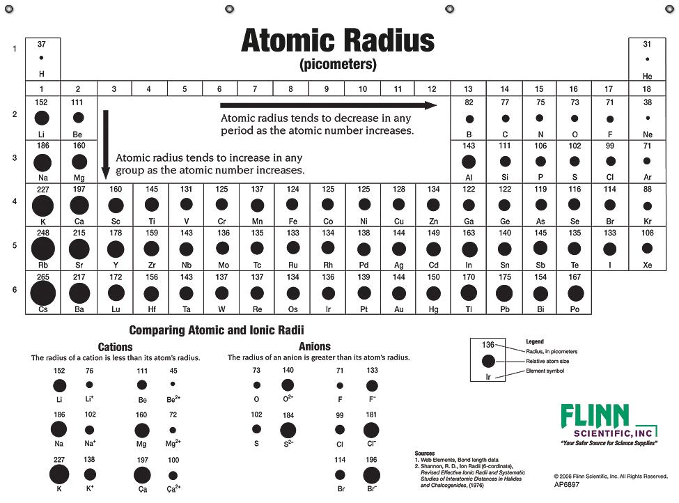 Atomic size chart peopledavidjoel atomic size chart urtaz Gallery