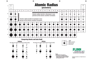 Atomic Sizes And Radii Chart Notebook Size Pad Of 30