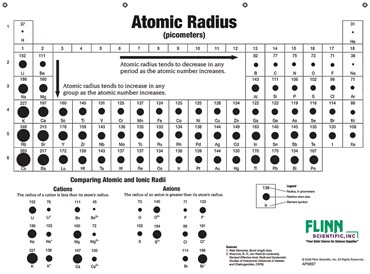 Atomic Sizes and Radii Chart for Chemistry Classroom