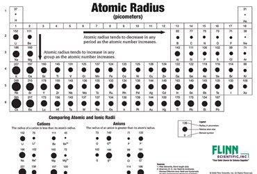 Atomic Sizes and Radii Chart