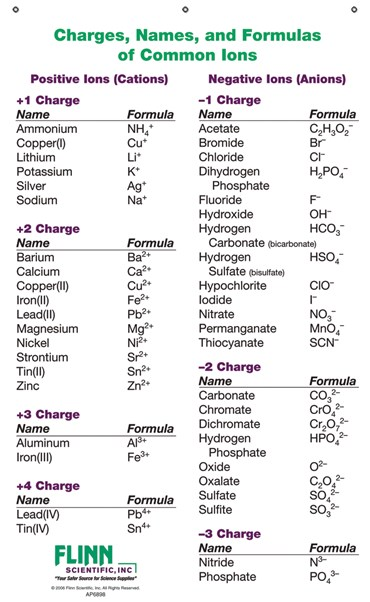 Ion Names, Formulas and Charges Chart for Chemistry Classroom