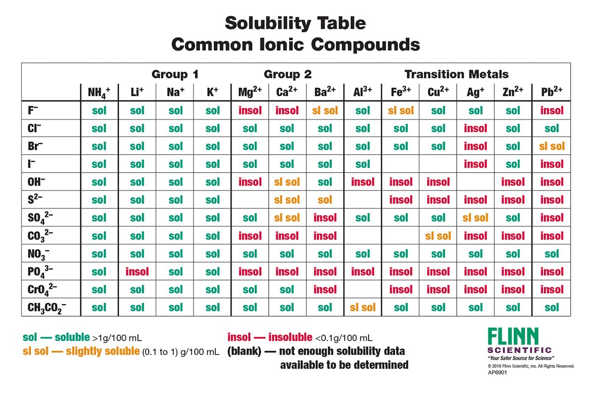 Solubility Chart For Ionic Compounds Guna