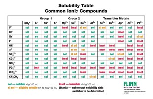 Ion names formulas and charges chart solubility rules chart urtaz Image collections