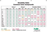 Solubility Rules Chart for Chemistry Classroom