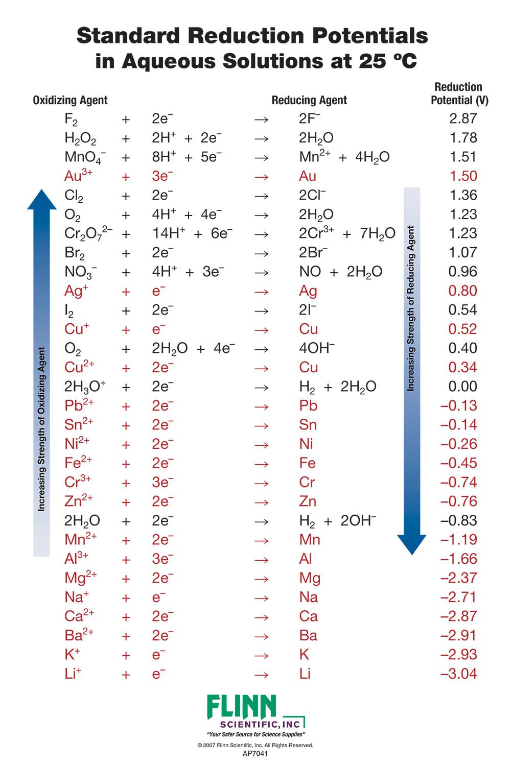 Standard Reduction Potential Charts For Chemistry