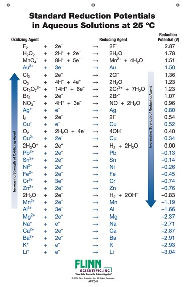 Standard Reduction Potential Chart for Chemistry Classroom