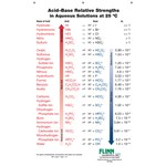 Acid–Base Strengths Chart for Chemistry Classrooms