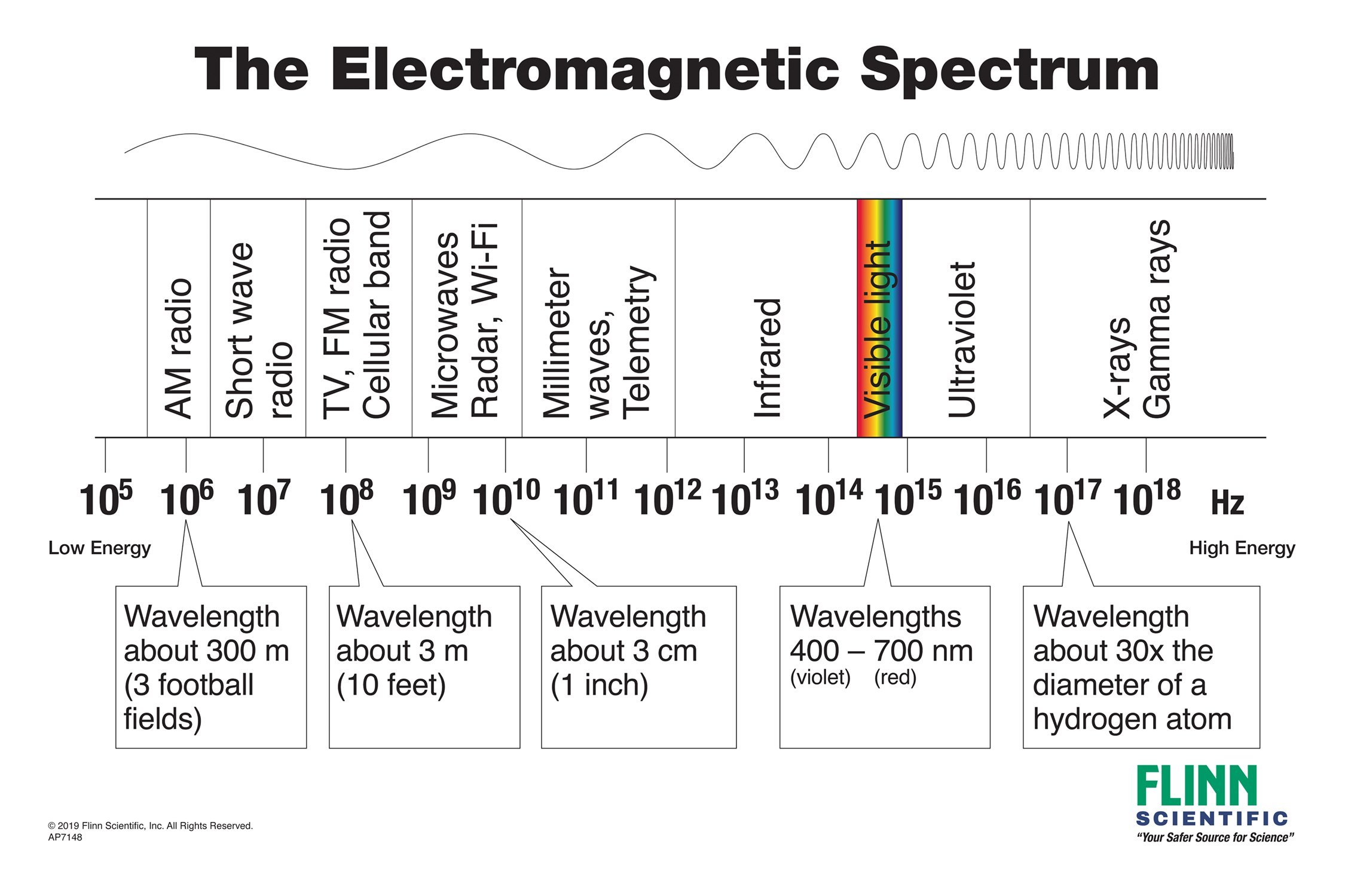 Flinn Electromagnetic Spectrum Charts For Physics And