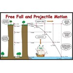Free Fall and Projectile Motion Poster for Physical Science and Physics