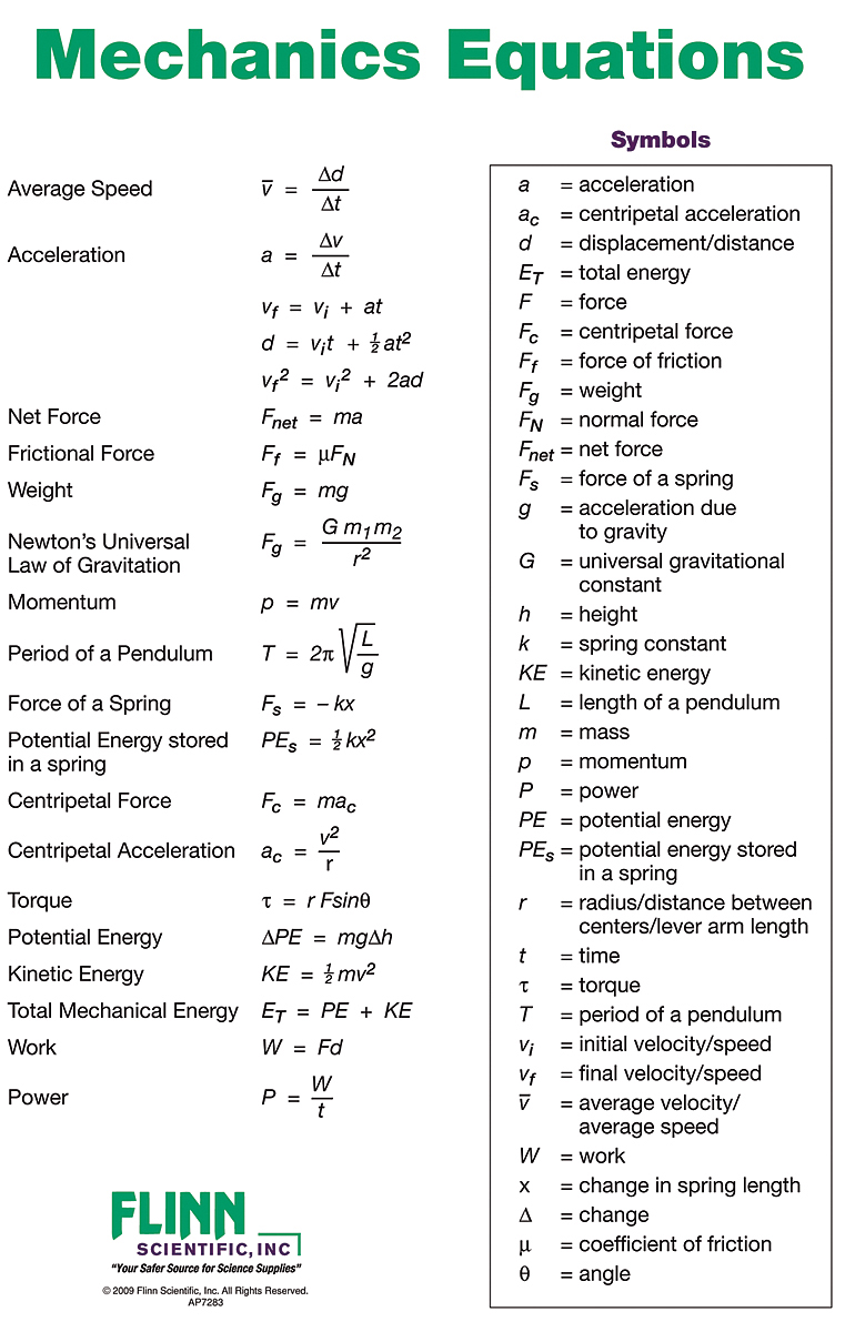 basic physics mechanics formulae Physics formulas physics is all about articulating the things rather than memorizing them up when individuals are doing so,one come across many concepts, problems etc where they have to use their imagination,ability,creativity and good sort of potential.