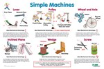 Simple Machines Poster for Physical Science and Physics