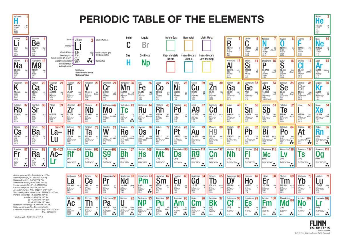 Periodic table chart timiznceptzmusic periodic table chart urtaz Images