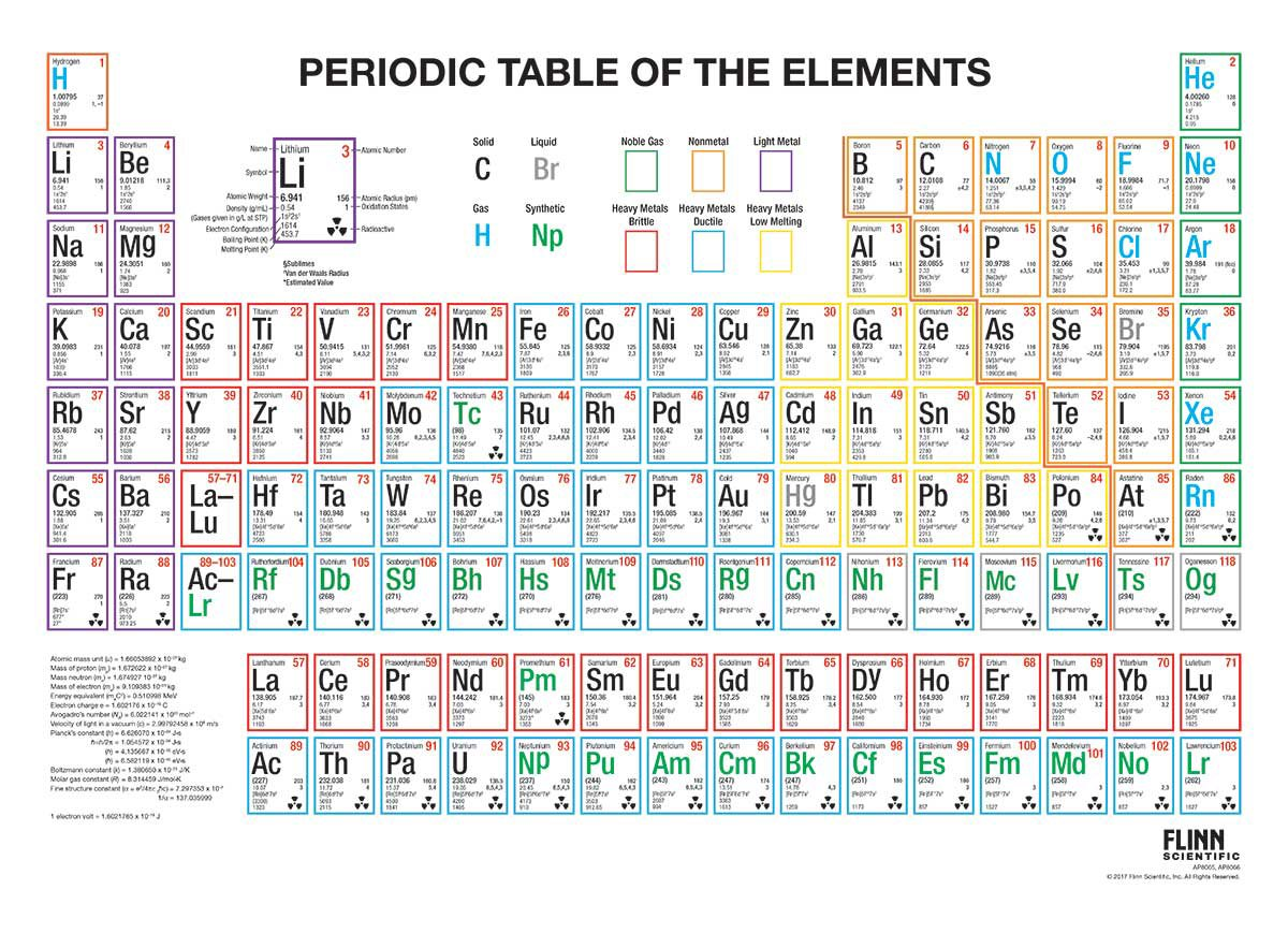 Periodic table multicolored wall chart with spring roller