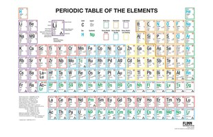 Periodic Table Multicolored Wall Chart