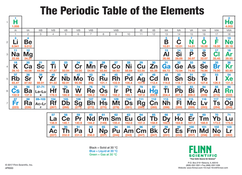 Periodic Table Simplified Wall Chart