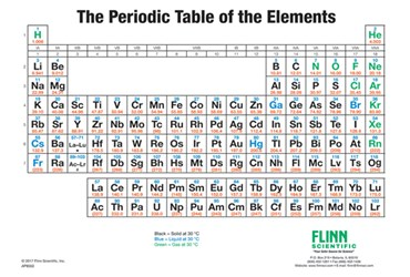 Simplified Flinn Periodic Table Wall Chart