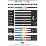 Spectrum Analysis Chart