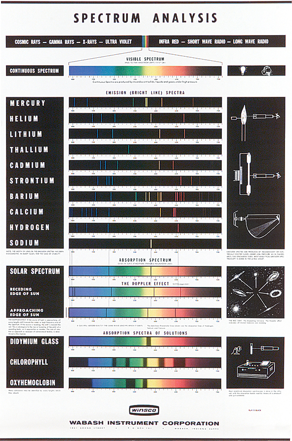 Spectrum 10 Piece Brush Essentials: Spectrum Analysis Chart
