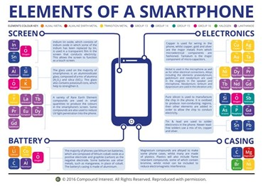 Elements of a Smartphone Poster