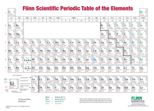 Flinn periodic table charts element symbol flinn periodic table chart one sided roller mounted urtaz Choice Image