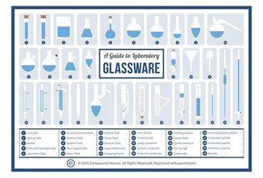 A Guide to Laboratory Glassware Poster