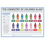Compound Interest™ The Chemistry of Colored Glass Poster