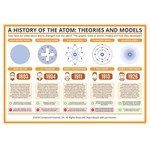Compound Interest™ A History of the Atom: Theories and Models