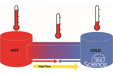 360 Science: Thermal Energy and Heat Transfer